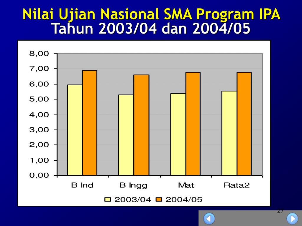Nilai Ujian Nasional SMA Program IPA