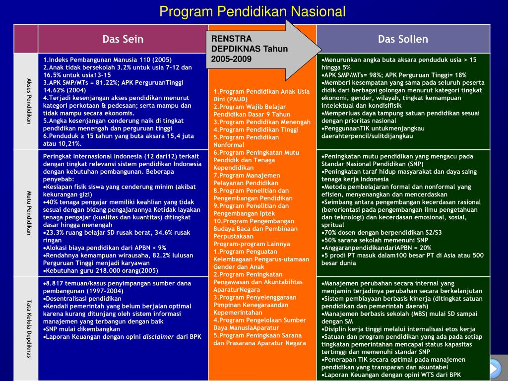 Program Pendidikan Nasional