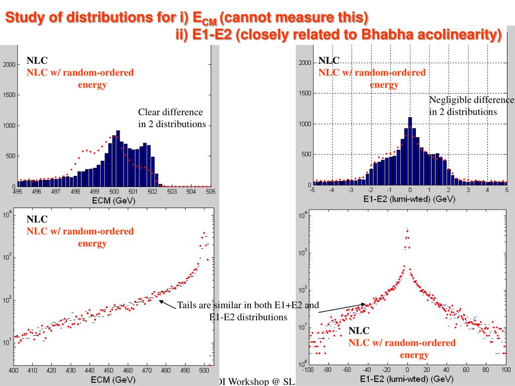 Study of distributions for i) E