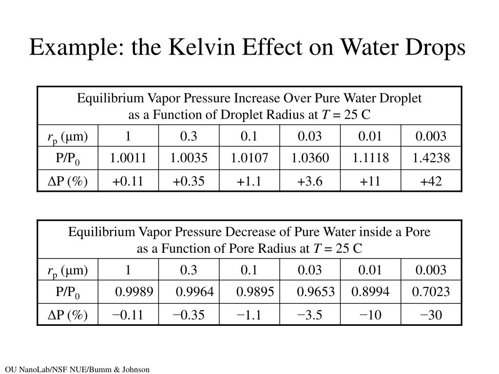 Example: the Kelvin Effect on Water Drops