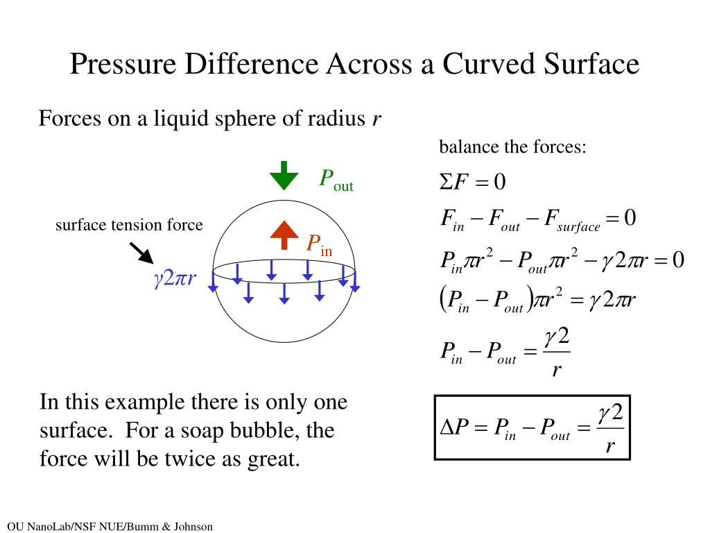 Pressure Difference Across a Curved Surface