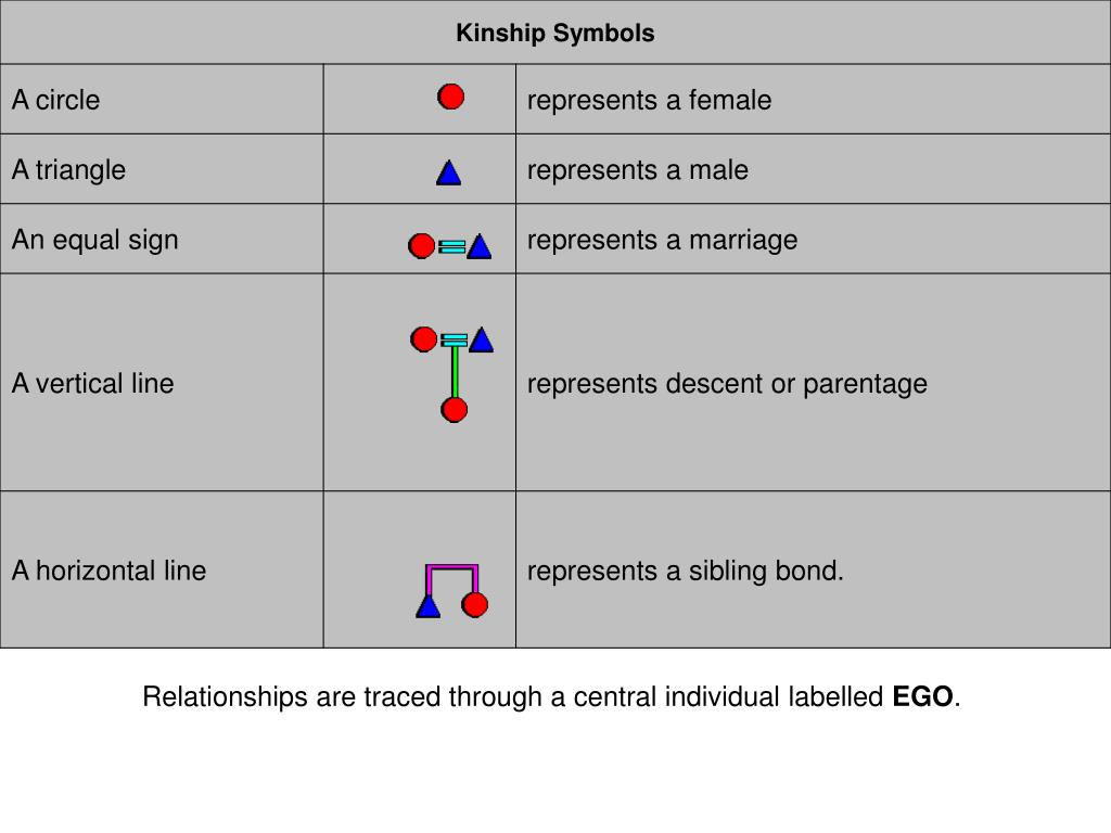 Relationships are traced through a central individual labelled