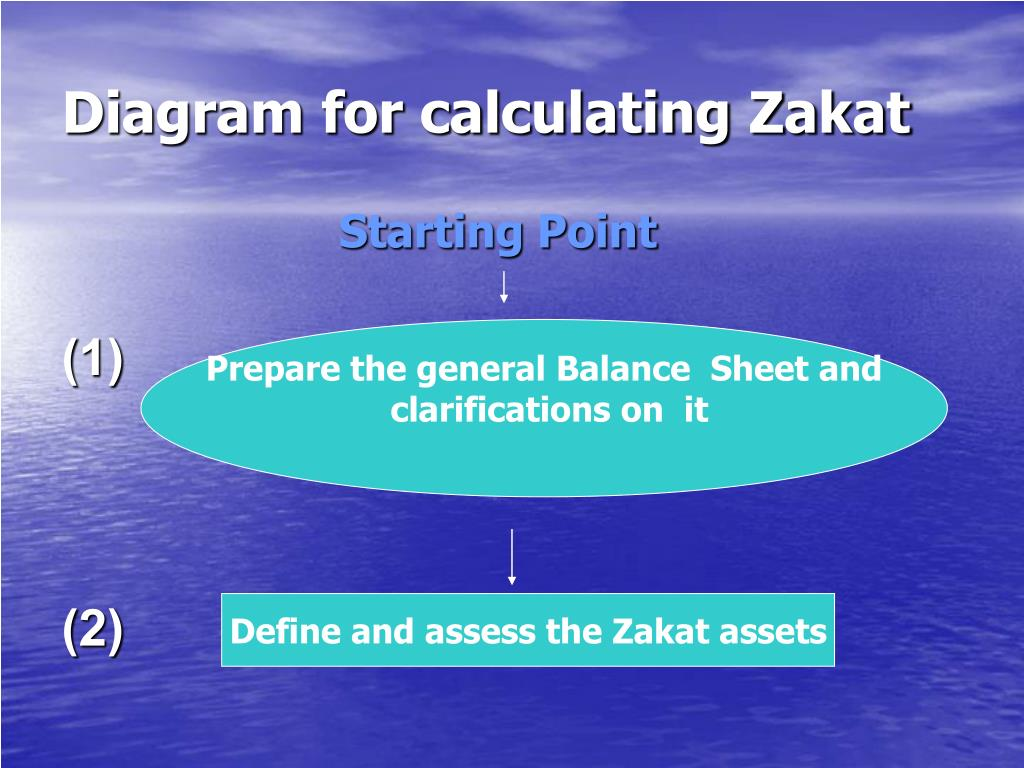 Diagram for calculating Zakat