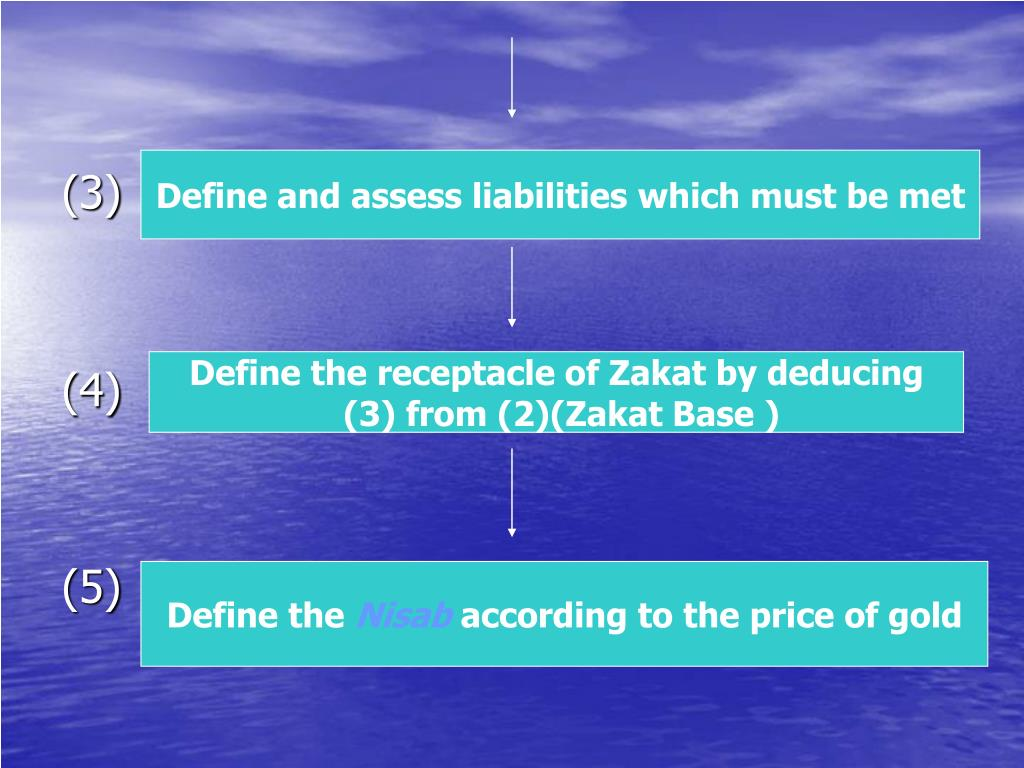 Define and assess liabilities which must be met
