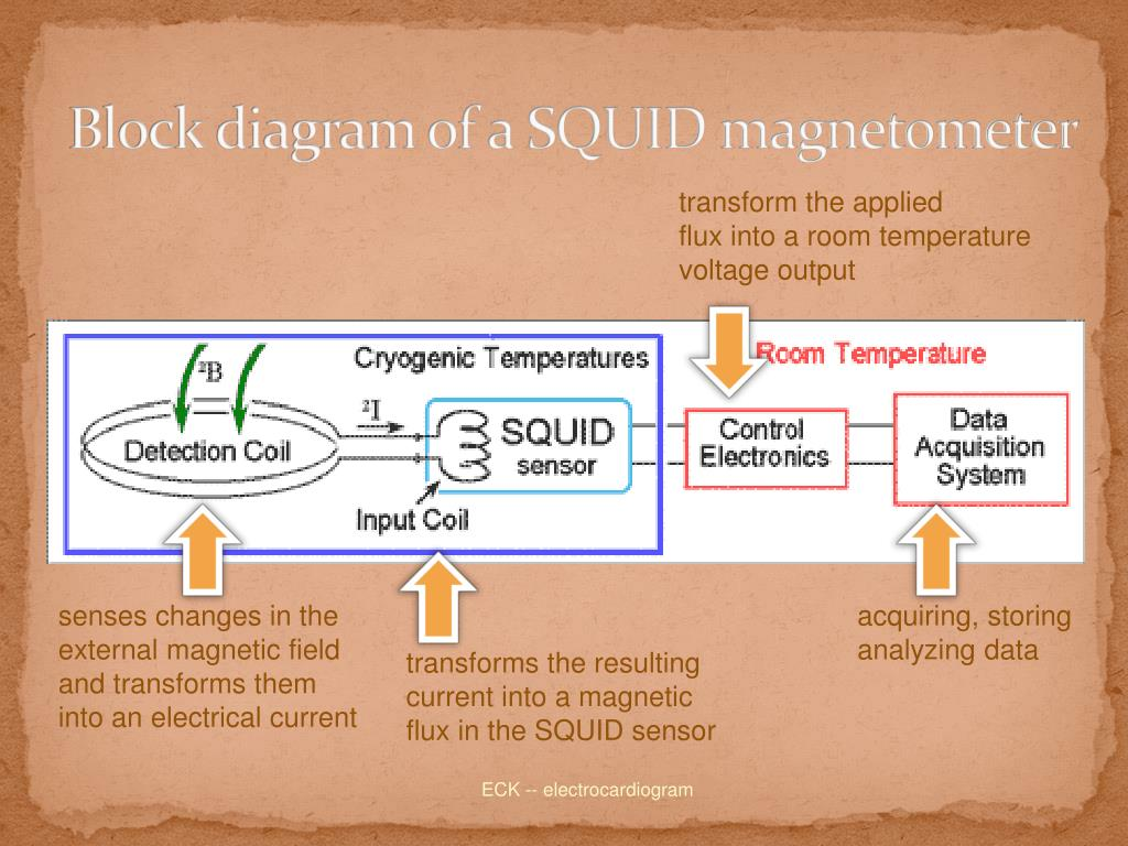 Block diagram of a SQUID magnetometer