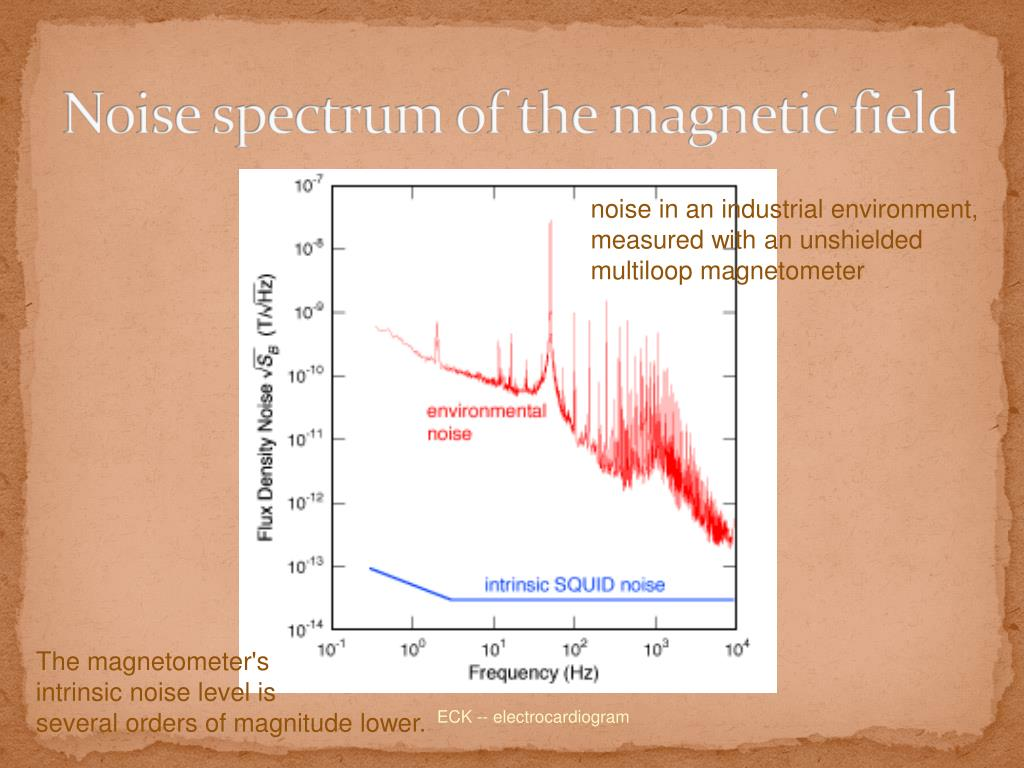 Noise spectrum of the magnetic field