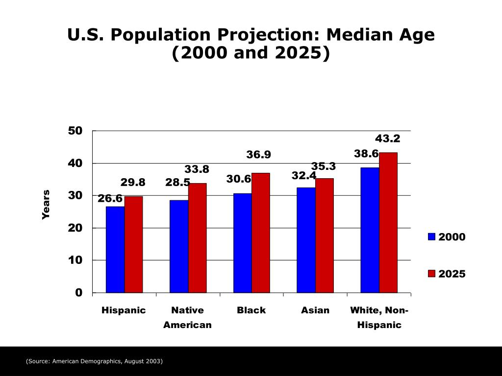 us census population projections Here are the census bureau's population projections from 2000 forecasting the population by 2030 2030 usa 363,584,435 regions 2030.