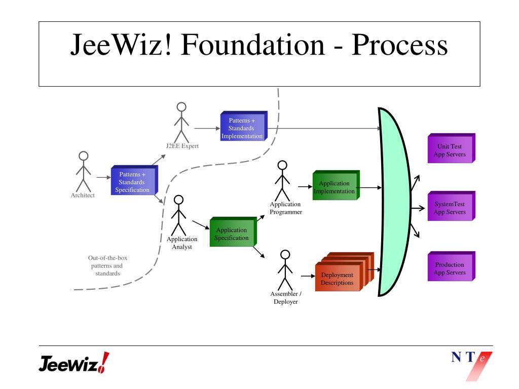 JeeWiz! Foundation - Process