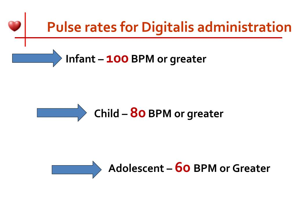 Pulse rates for Digitalis administration