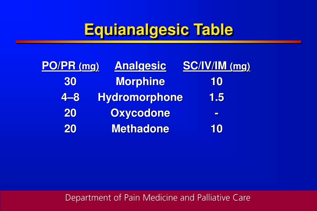 Equianalgesic Table