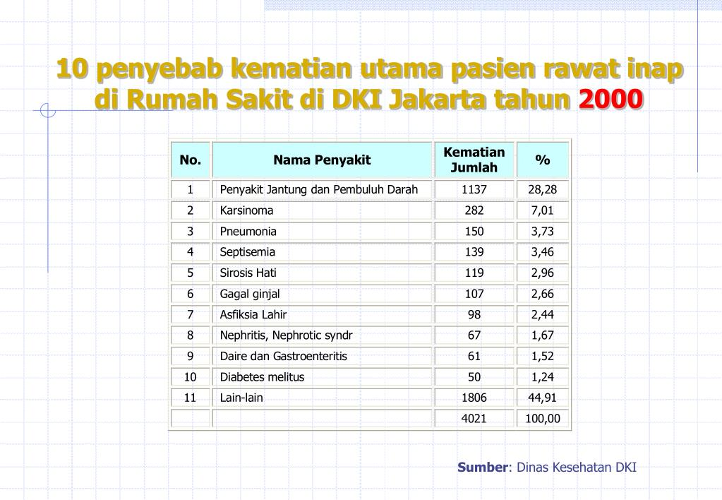 10 penyebab kematian utama pasien rawat inap di Rumah Sakit di DKI Jakarta tahun