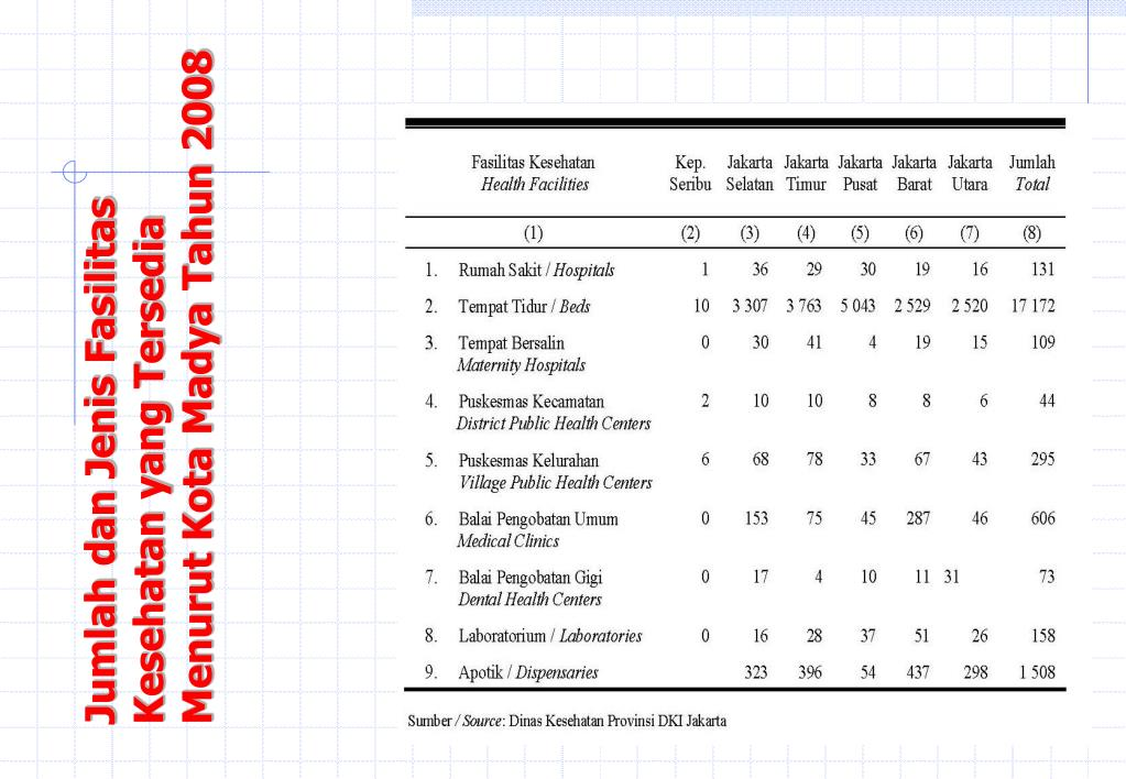Jumlah dan Jenis Fasilitas  Kesehatan yang Tersedia Menurut Kota Madya Tahun 2008