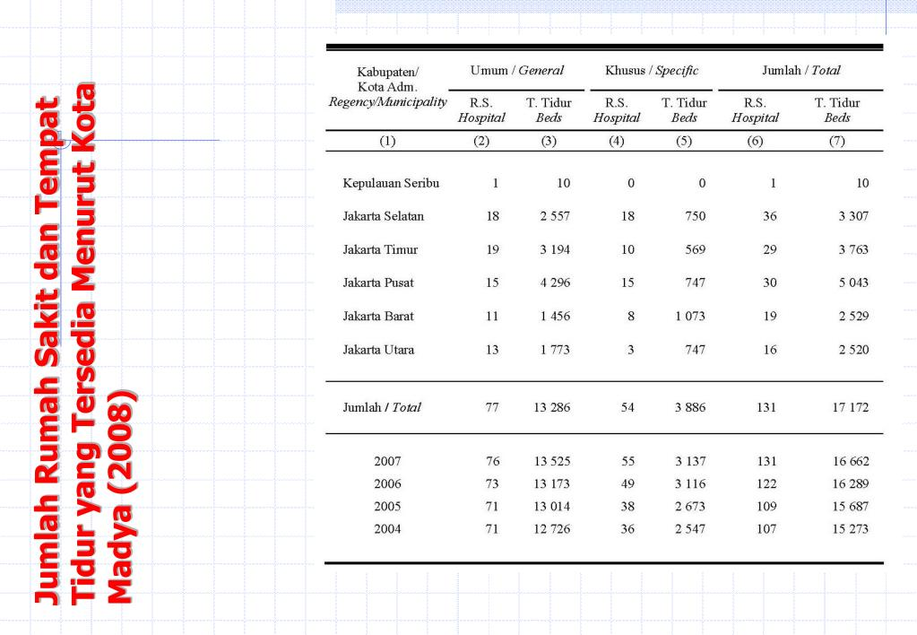 Jumlah Rumah Sakit dan Tempat Tidur yang Tersedia Menurut Kota Madya (2008)