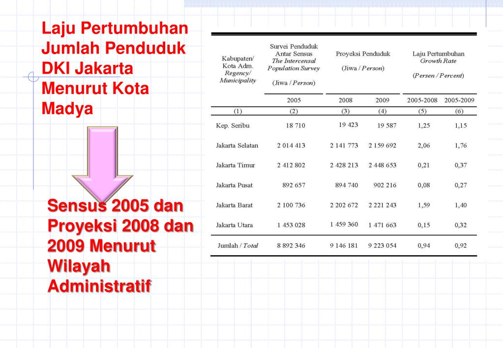 Laju Pertumbuhan Jumlah Penduduk DKI Jakarta Menurut Kota Madya
