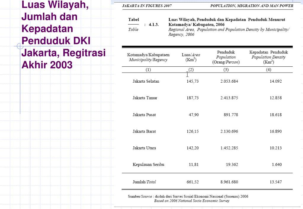 Luas Wilayah, Jumlah dan Kepadatan Penduduk DKI Jakarta, Regitrasi Akhir 2003