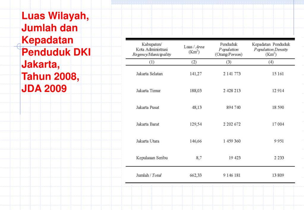 Luas Wilayah, Jumlah dan Kepadatan Penduduk DKI Jakarta,