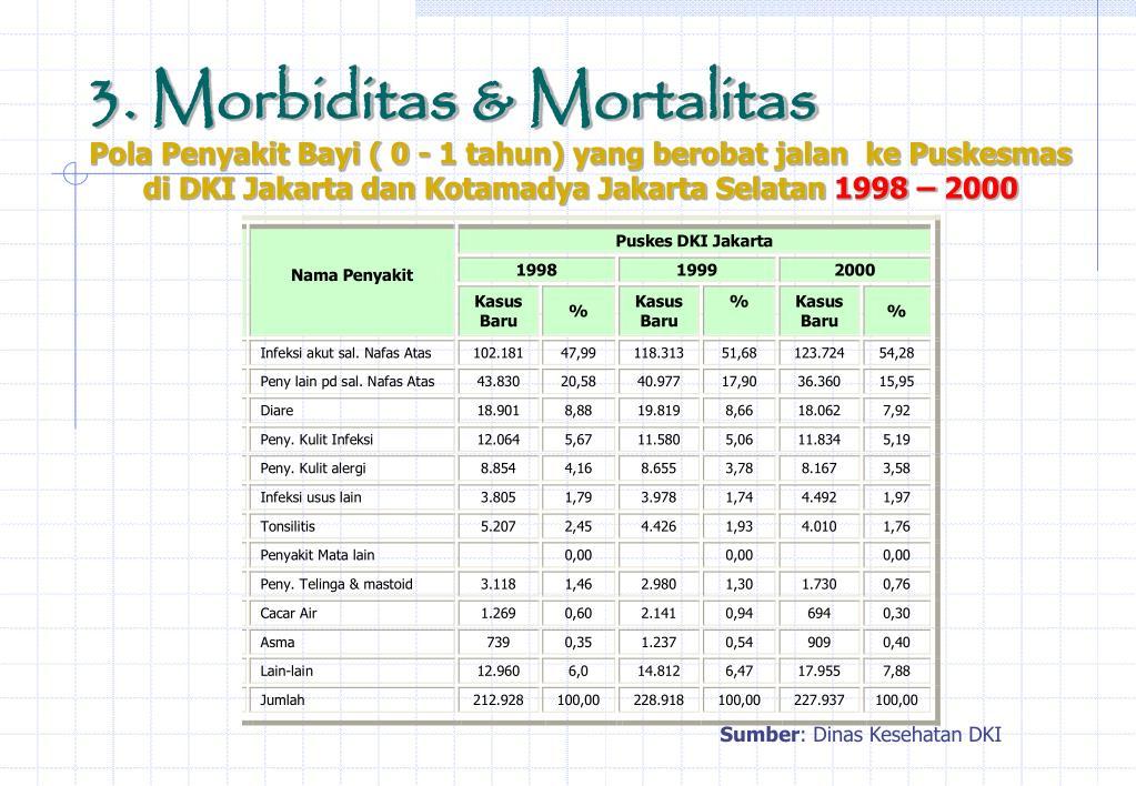 3. Morbiditas & Mortalitas