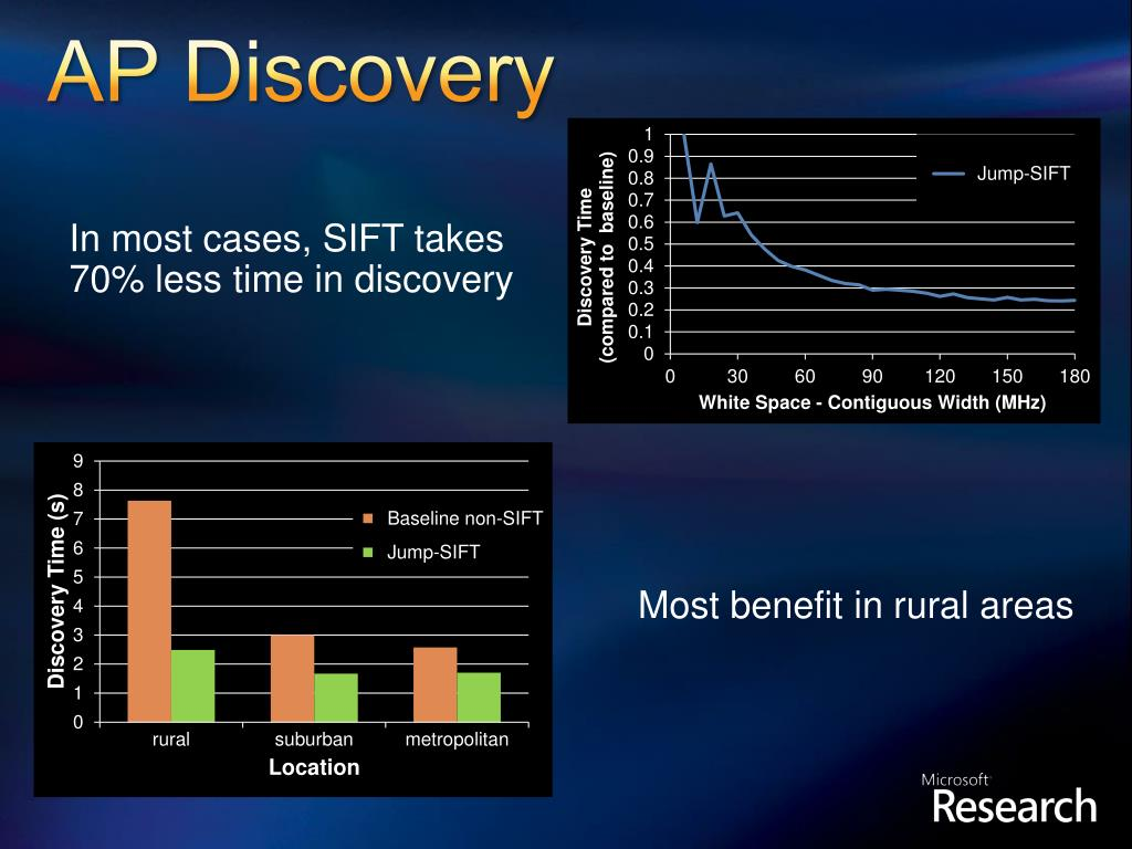 AP Discovery