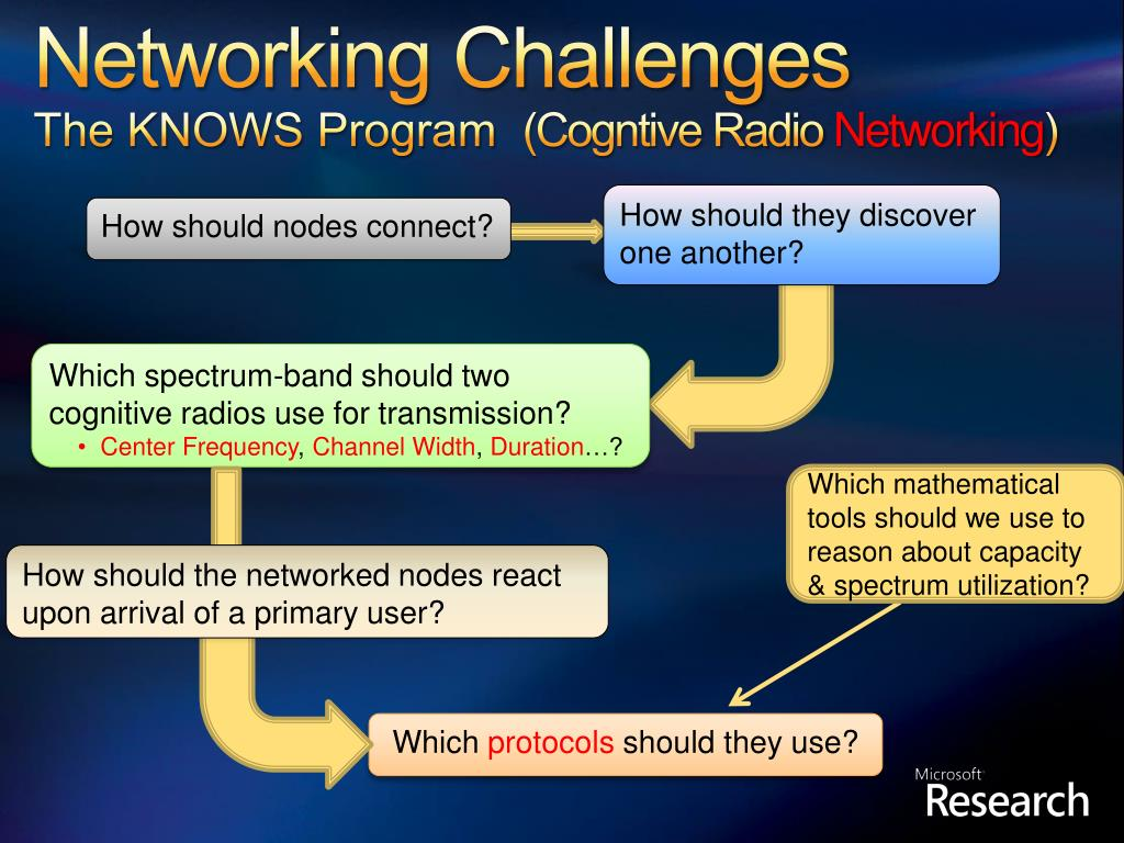 Networking Challenges