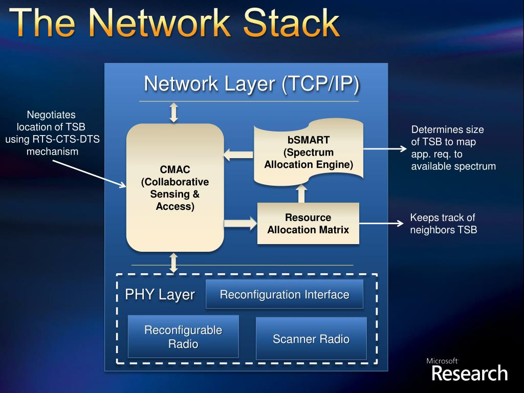 The Network Stack