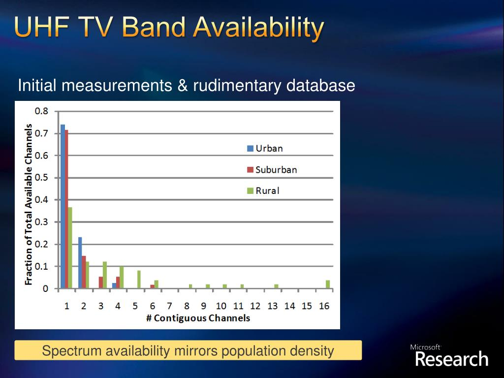 UHF TV Band Availability