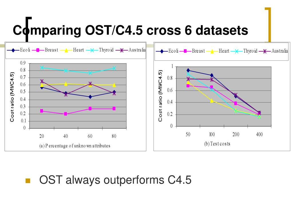Comparing OST/C4.5 cross 6 datasets