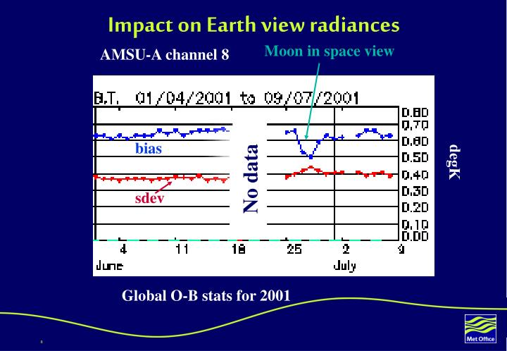 Impact on earth view radiances