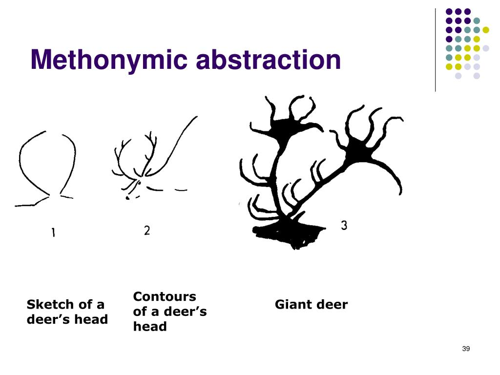 Methonymic abstraction
