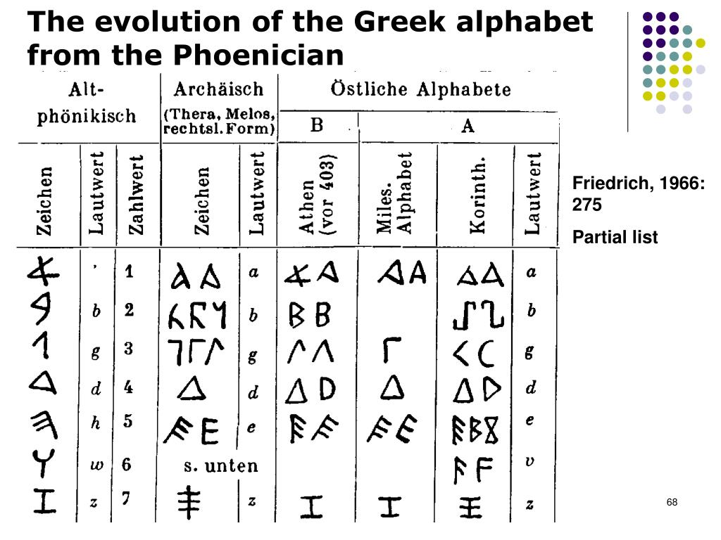 The evolution of the Greek alphabet from the Phoenician