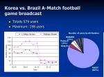 korea vs brazil a match football game broadcast13