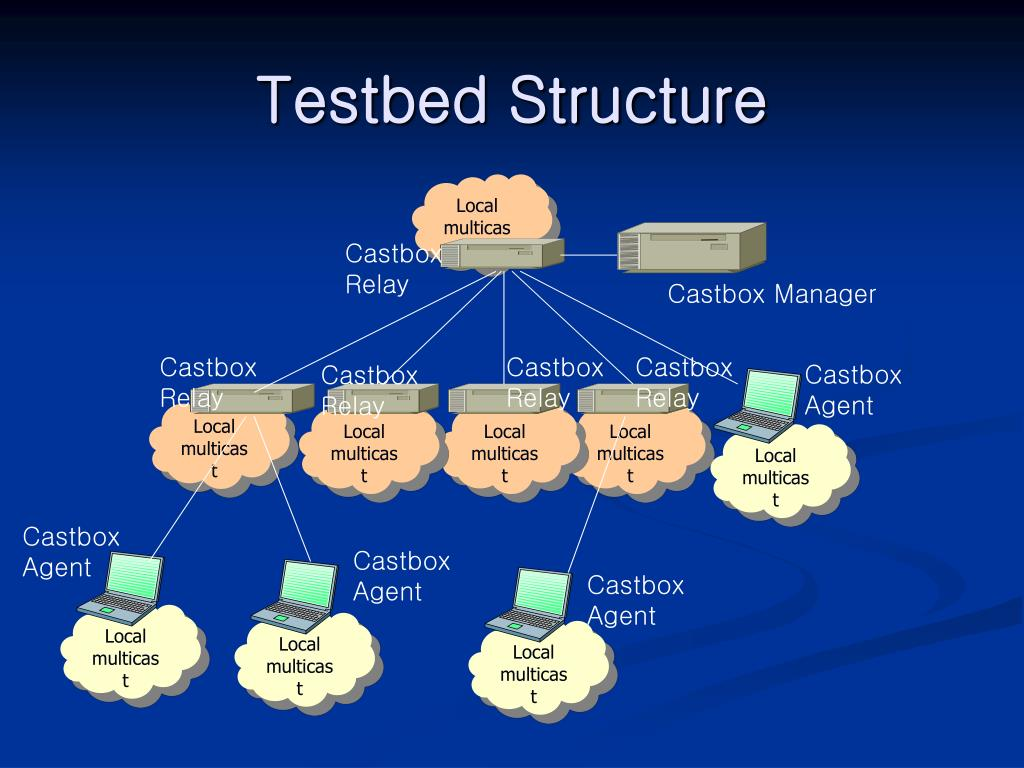 Testbed Structure