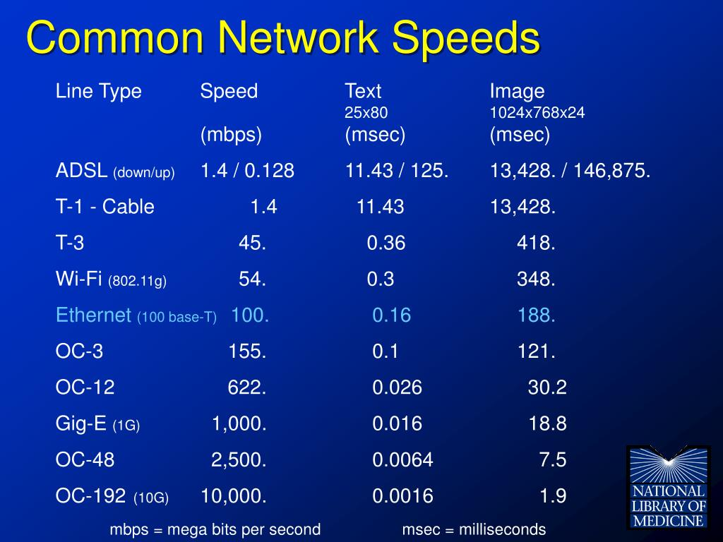 Common Network Speeds