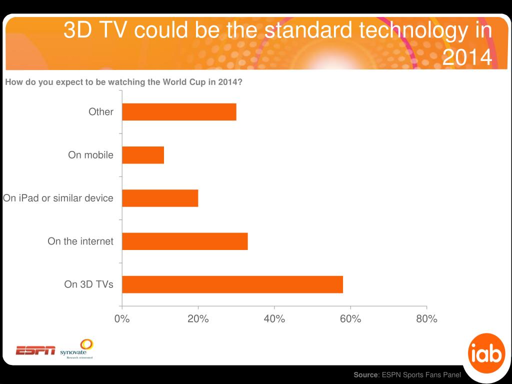 3D TV could be the standard technology in 2014