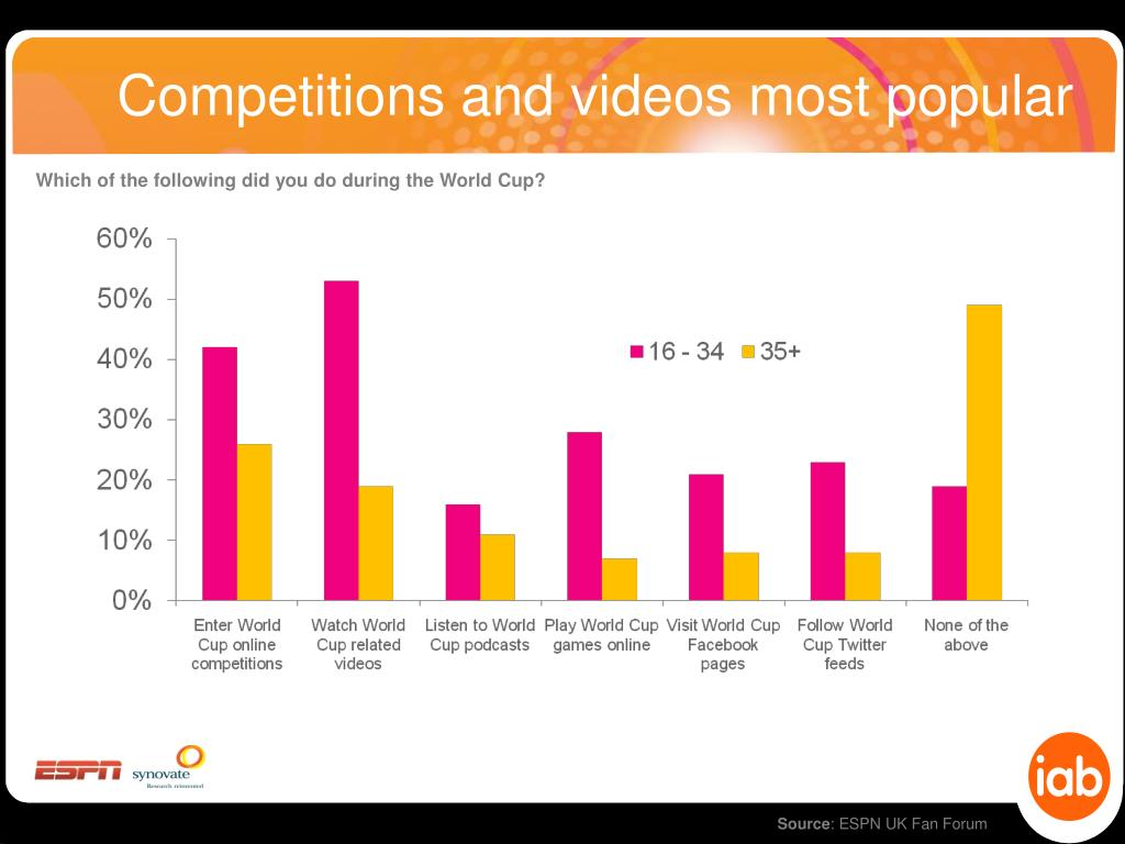 Competitions and videos most popular