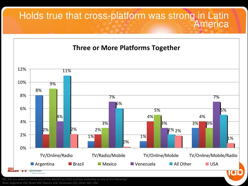 Holds true that cross-platform was strong in Latin America