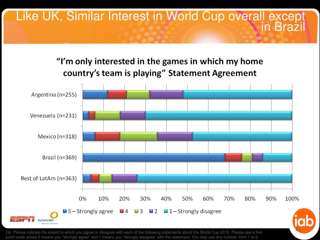 Like UK, Similar Interest in World Cup overall except in Brazil