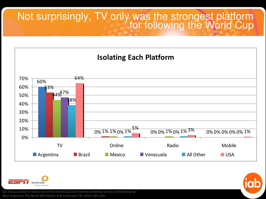 Not surprisingly, TV only was the strongest platform for following the World Cup