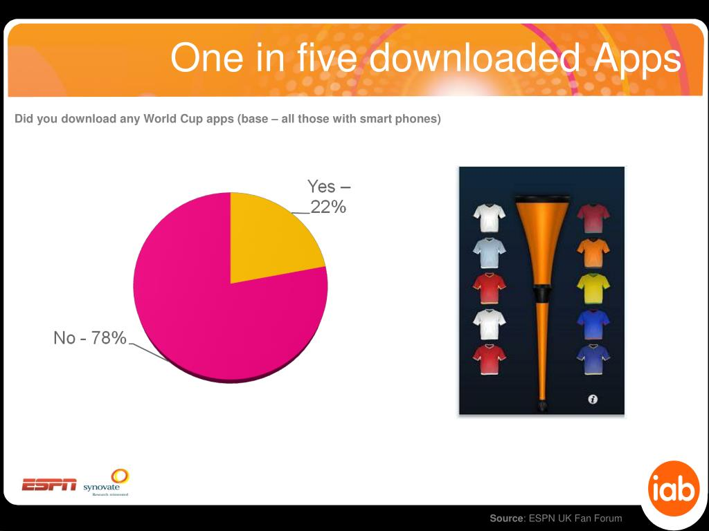 One in five downloaded Apps