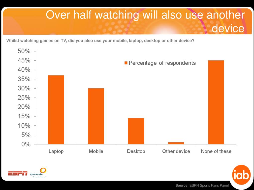 Over half watching will also use another device