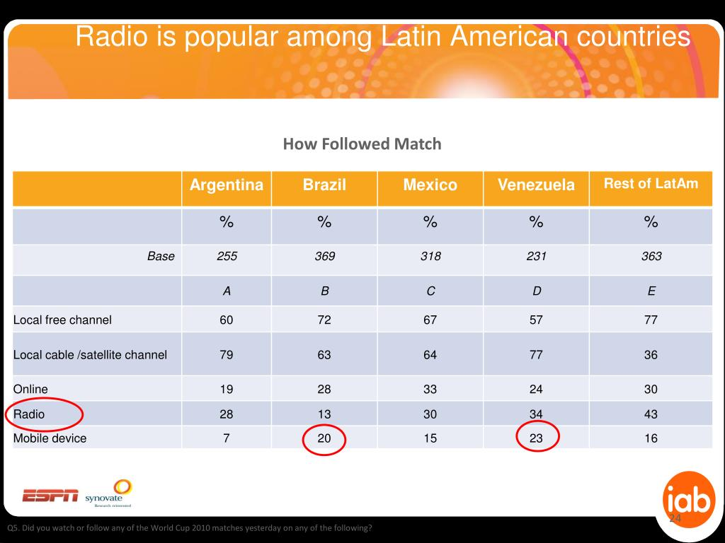 Radio is popular among Latin American countries