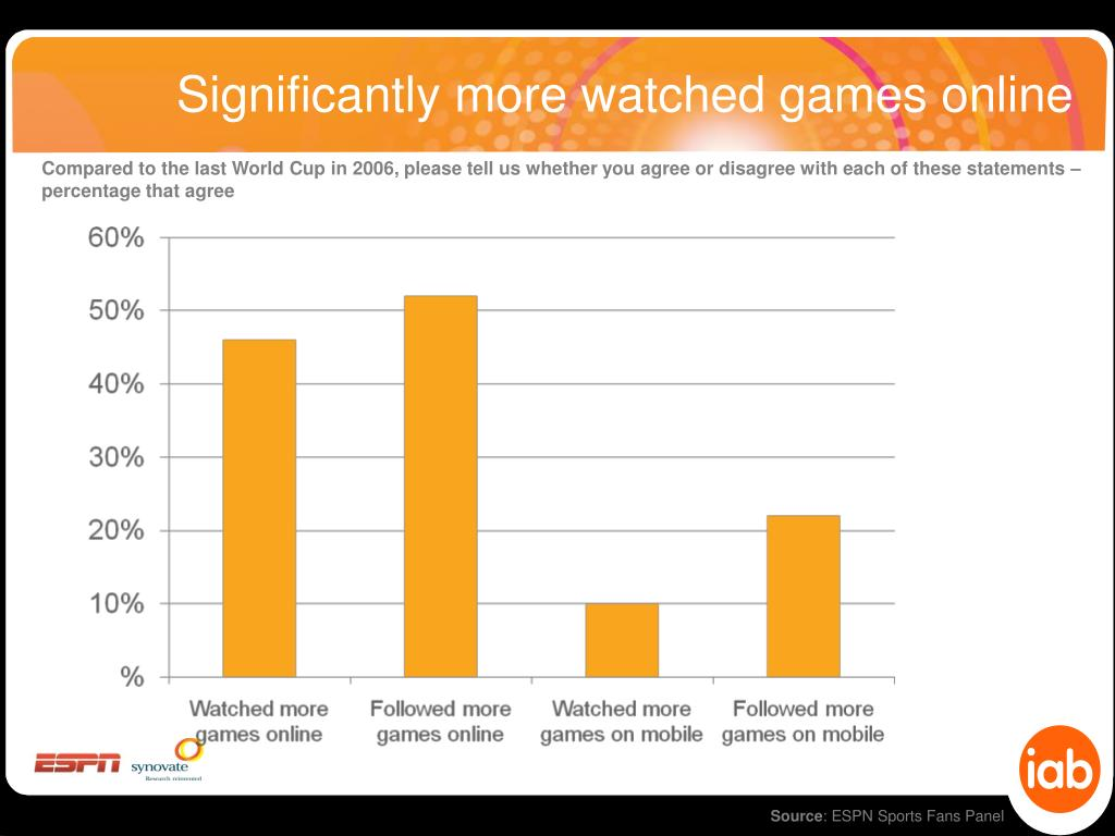 Significantly more watched games online