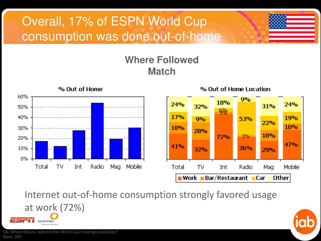 Overall, 17% of ESPN World Cup consumption was done out-of-home