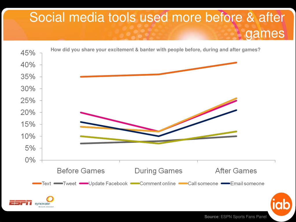 Social media tools used more before & after games