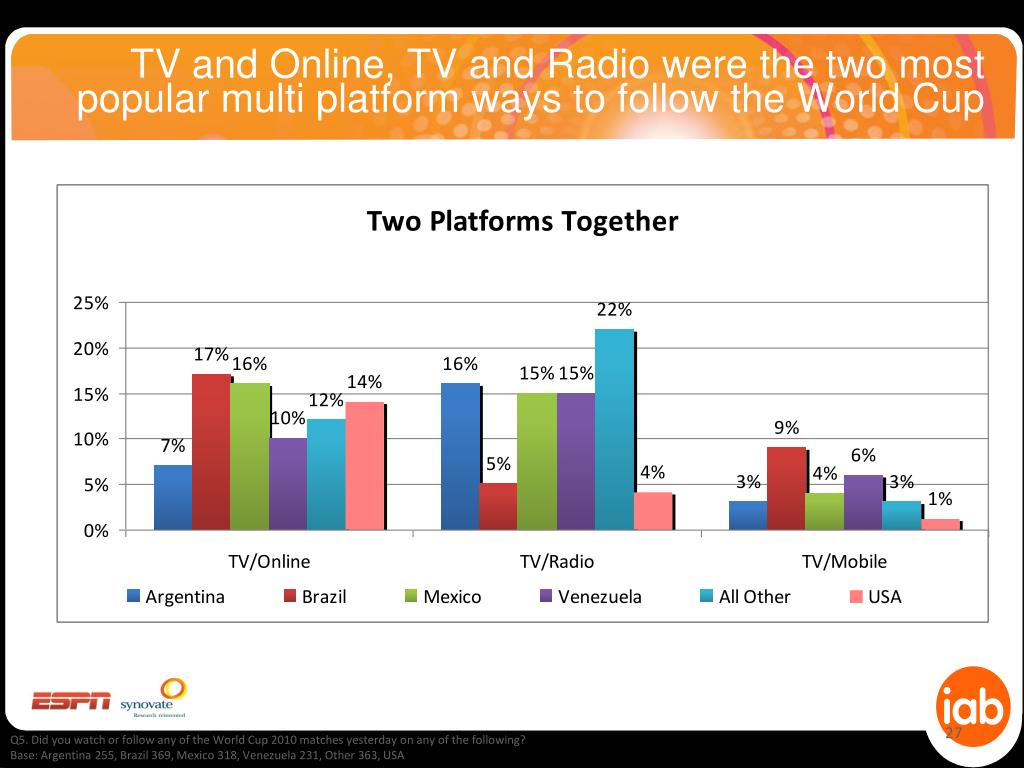 TV and Online, TV and Radio were the two most popular multi platform ways to follow the World Cup