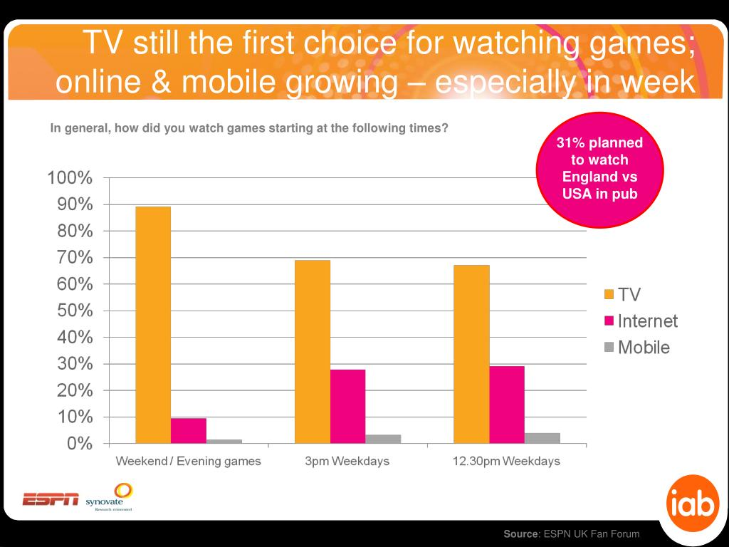 TV still the first choice for watching games; online & mobile growing – especially in week