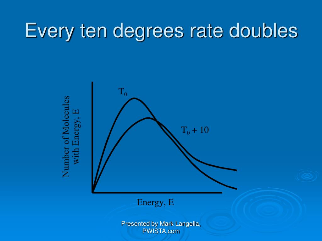 Every ten degrees rate doubles
