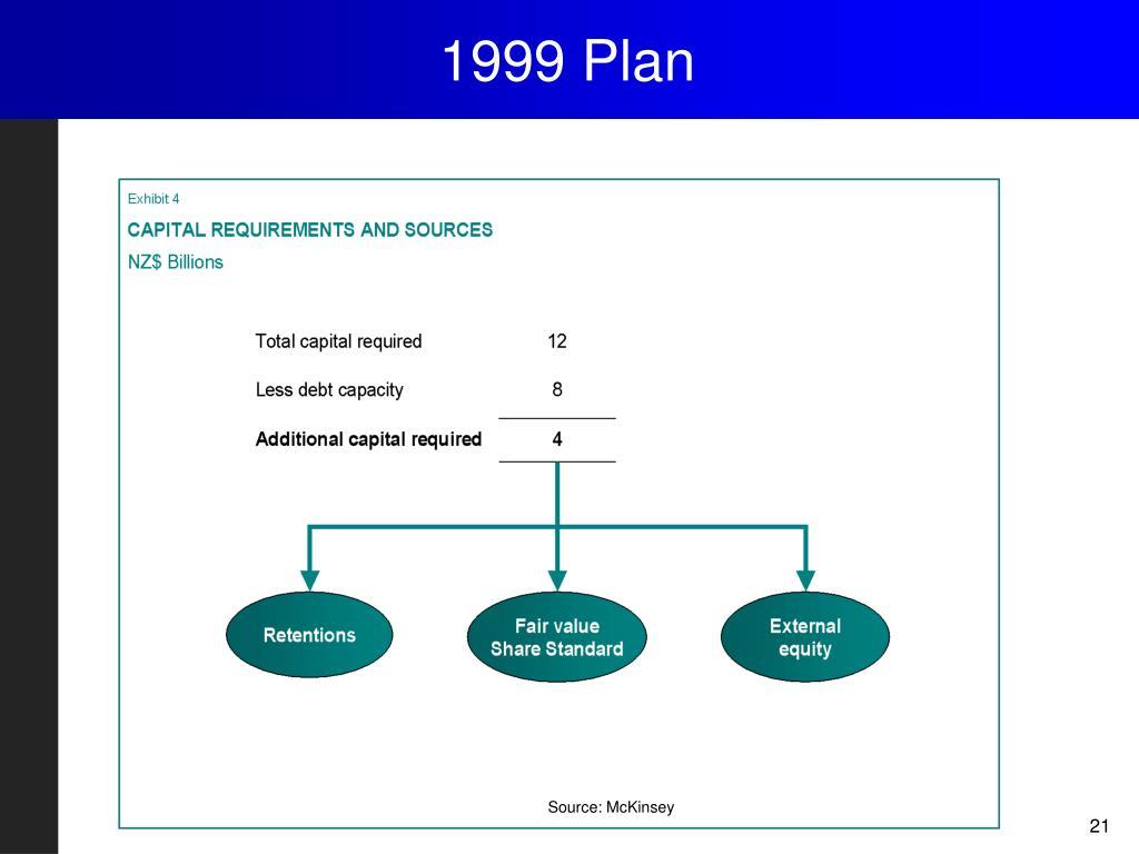 1999 Plan