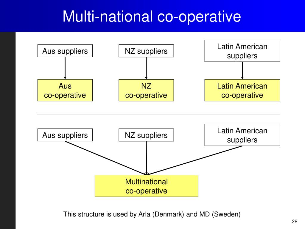 Multi-national co-operative