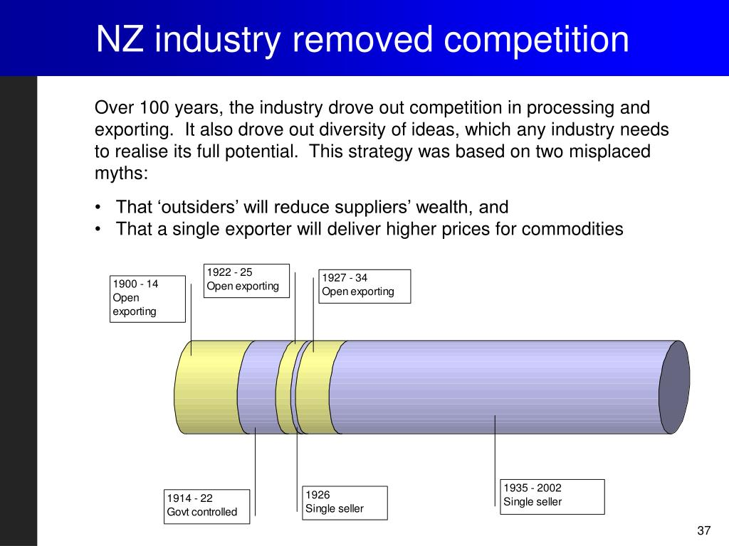 NZ industry removed competition