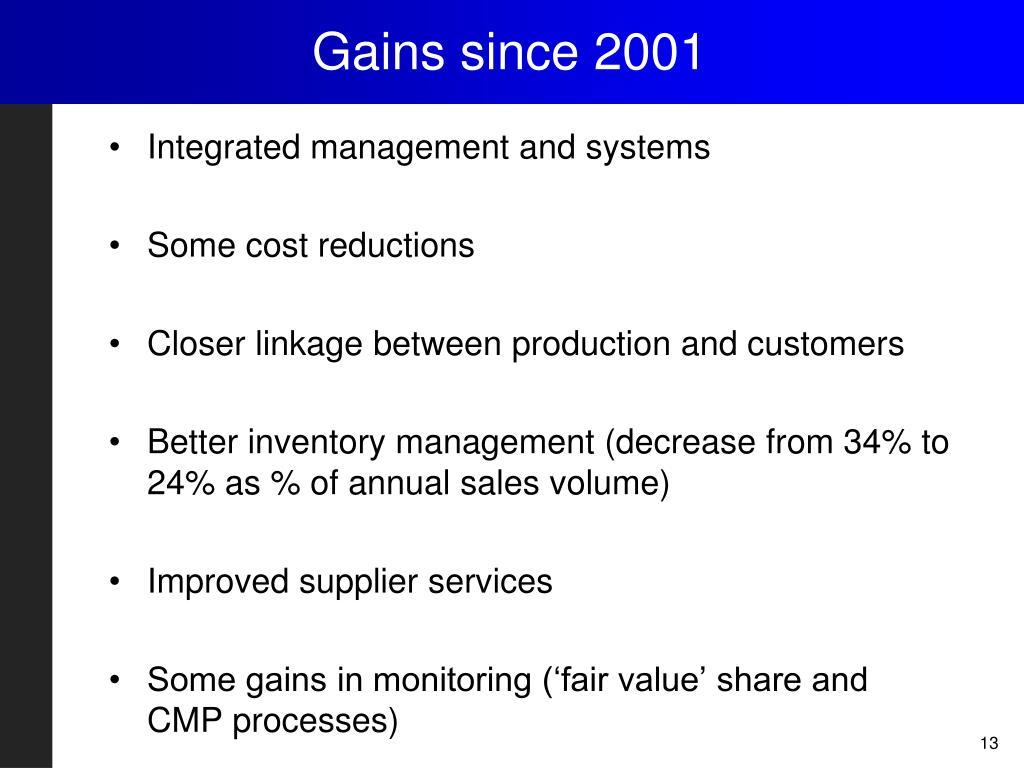 Gains since 2001
